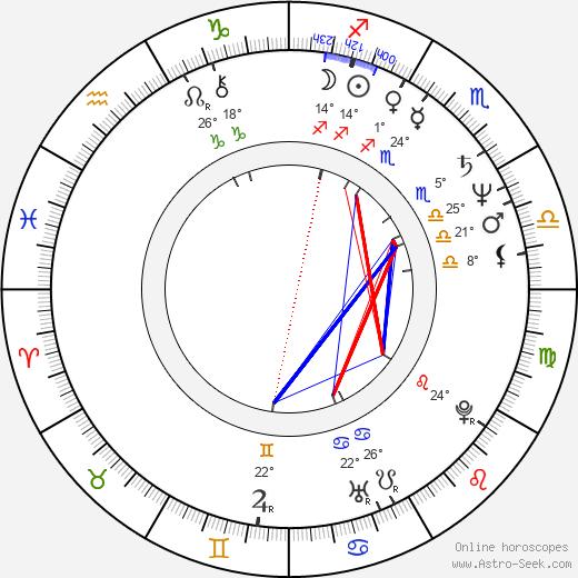 Tom Hulce birth chart, biography, wikipedia 2019, 2020