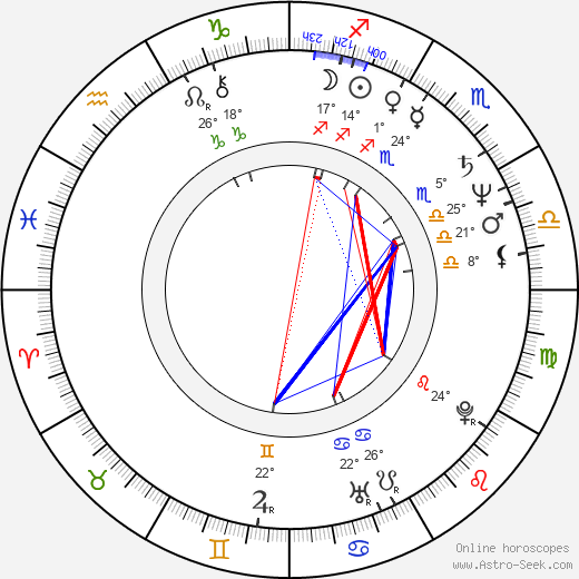 Wil Shriner birth chart, biography, wikipedia 2019, 2020