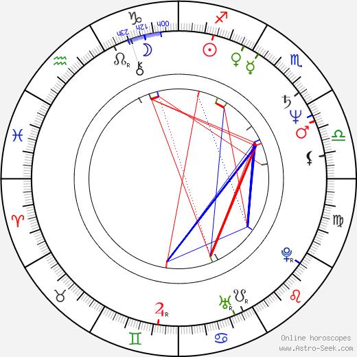 William Shipman birth chart, William Shipman astro natal horoscope, astrology