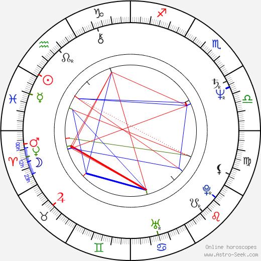 Becky Ann Baker astro natal birth chart, Becky Ann Baker horoscope, astrology