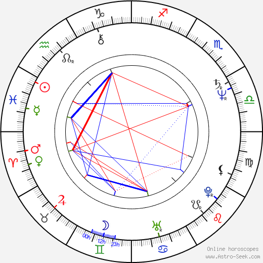 Christine Ebersole astro natal birth chart, Christine Ebersole horoscope, astrology