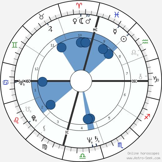 Christopher Boyce wikipedia, horoscope, astrology, instagram