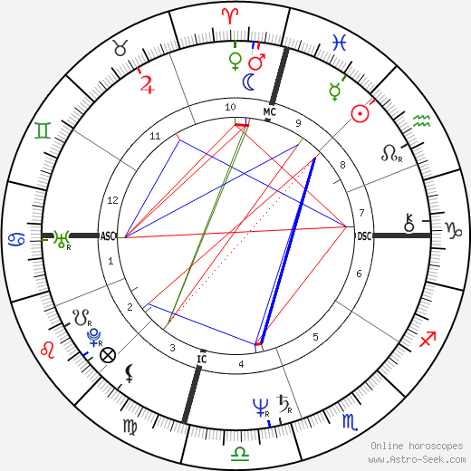 Christopher Boyce tema natale, oroscopo, Christopher Boyce oroscopi gratuiti, astrologia