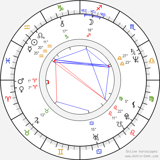 Ciarán Hinds birth chart, biography, wikipedia 2020, 2021