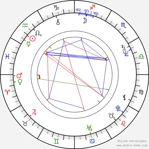 Ciarán Hinds birth chart, Ciarán Hinds astro natal horoscope, astrology