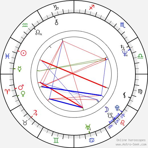 Daniel Korte birth chart, Daniel Korte astro natal horoscope, astrology