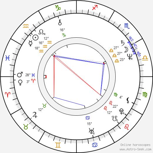 Freddie Aguilar birth chart, biography, wikipedia 2019, 2020