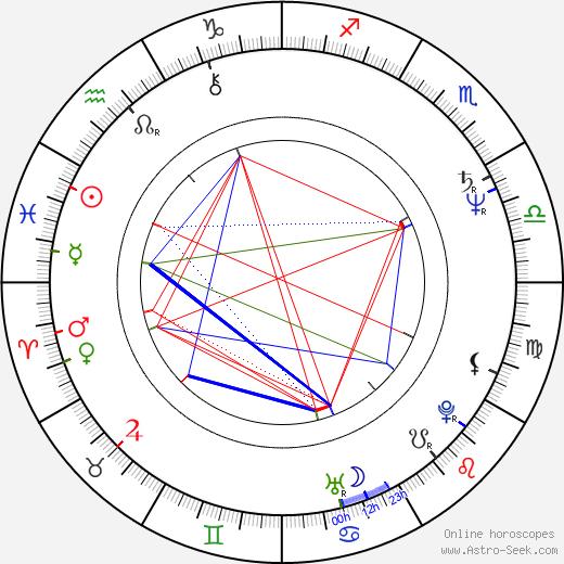 Frederick Zollo birth chart, Frederick Zollo astro natal horoscope, astrology
