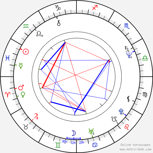Gary Chang astro natal birth chart, Gary Chang horoscope, astrology
