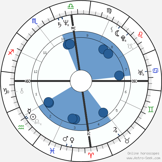 George Estrada wikipedia, horoscope, astrology, instagram