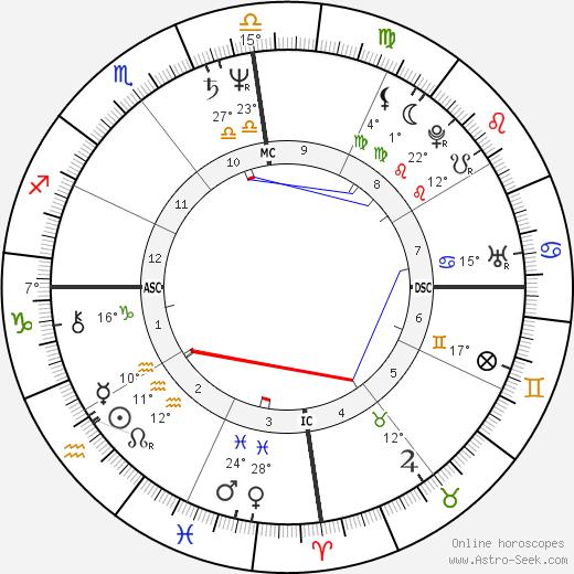 George Estrada birth chart, biography, wikipedia 2019, 2020