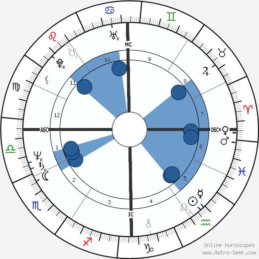 Herbert Homer wikipedia, horoscope, astrology, instagram