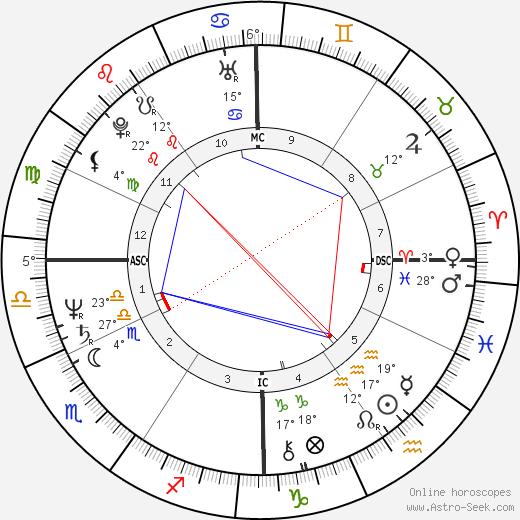 Herbert Homer birth chart, biography, wikipedia 2020, 2021