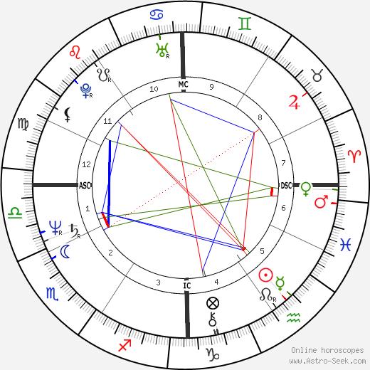Herbert Homer birth chart, Herbert Homer astro natal horoscope, astrology