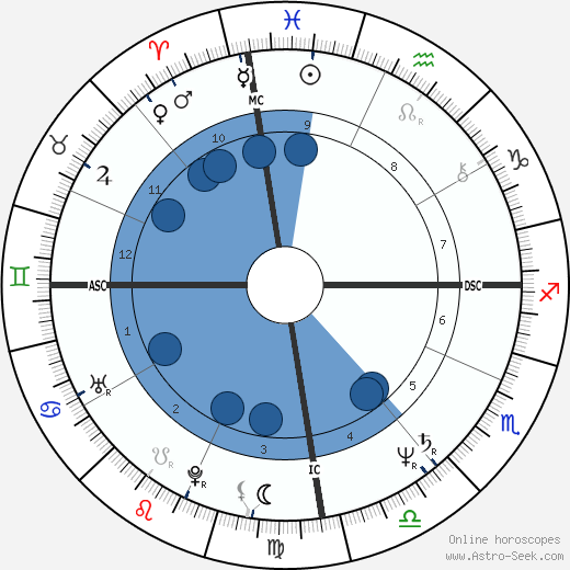 Ingo Hoffman wikipedia, horoscope, astrology, instagram