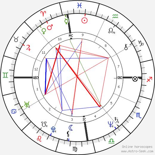 Ingo Hoffman tema natale, oroscopo, Ingo Hoffman oroscopi gratuiti, astrologia