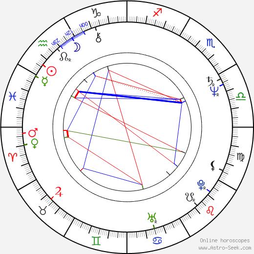 Jan Kidawa-Blonski astro natal birth chart, Jan Kidawa-Blonski horoscope, astrology
