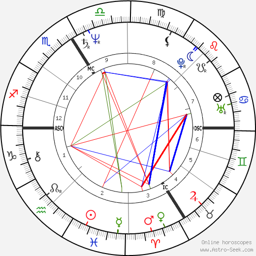 Jean Gaudin tema natale, oroscopo, Jean Gaudin oroscopi gratuiti, astrologia