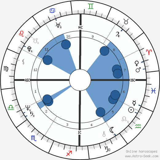 Jeb Bush wikipedia, horoscope, astrology, instagram
