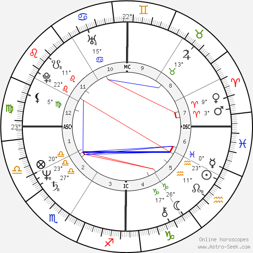 Jeb Bush birth chart, biography, wikipedia 2019, 2020
