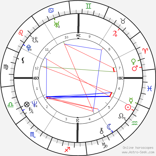 Jeb Bush astro natal birth chart, Jeb Bush horoscope, astrology