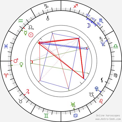 John Attard-Montalto birth chart, John Attard-Montalto astro natal horoscope, astrology
