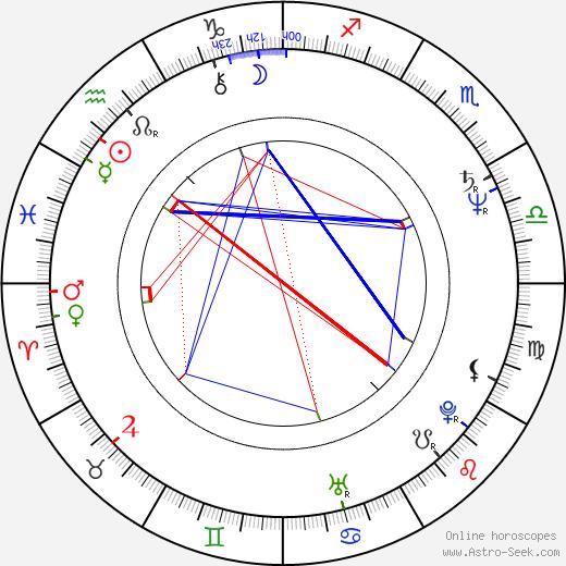 John Shirley день рождения гороскоп, John Shirley Натальная карта онлайн
