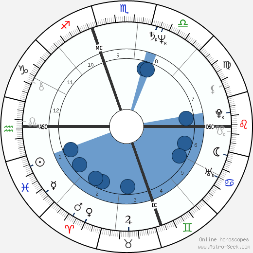 Jose Maria Aznar horoscope, astrology, sign, zodiac, date of birth, instagram
