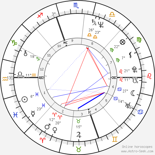 Jose Maria Aznar birth chart, biography, wikipedia 2020, 2021