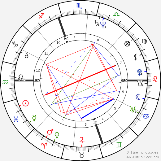 Jose Maria Aznar astro natal birth chart, Jose Maria Aznar horoscope, astrology