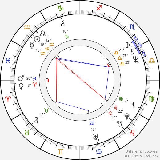 Kate Trotter birth chart, biography, wikipedia 2019, 2020