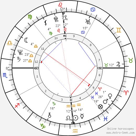 Kitaró birth chart, biography, wikipedia 2020, 2021