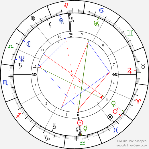 Kitaró birth chart, Kitaró astro natal horoscope, astrology
