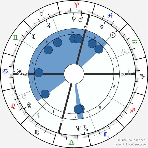 Kristy Wallace wikipedia, horoscope, astrology, instagram