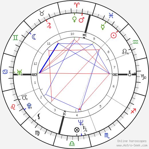Kristy Wallace день рождения гороскоп, Kristy Wallace Натальная карта онлайн