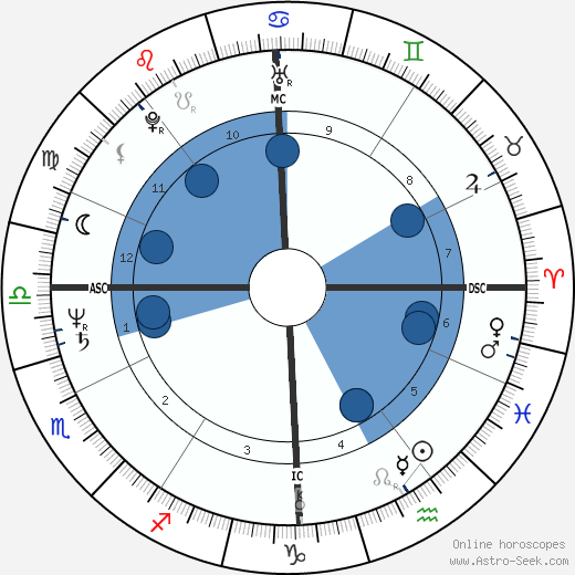 Louis Sclavis wikipedia, horoscope, astrology, instagram