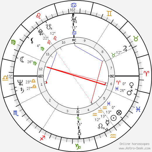 Louis Sclavis birth chart, biography, wikipedia 2019, 2020