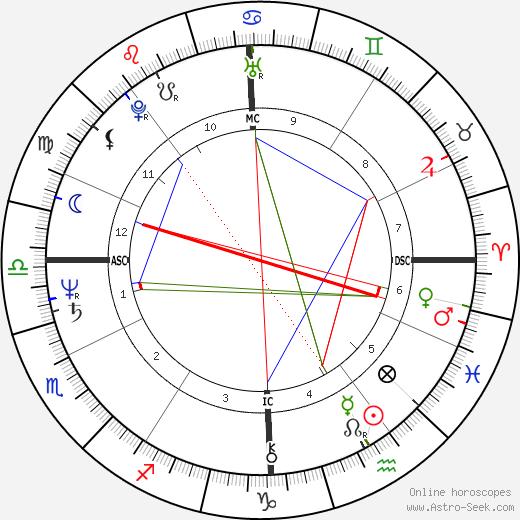 Louis Sclavis astro natal birth chart, Louis Sclavis horoscope, astrology