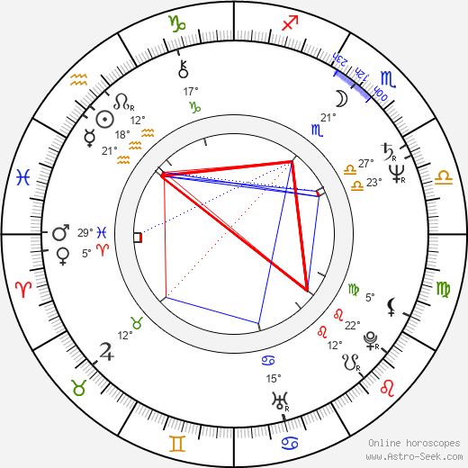 Mahmoud Hemida birth chart, biography, wikipedia 2019, 2020
