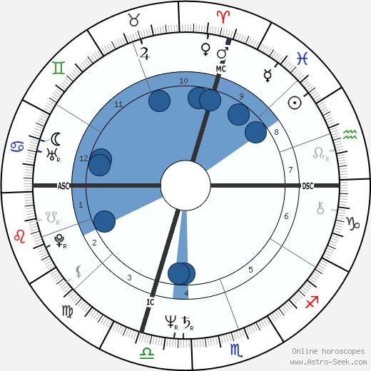 Marie-Jo Simenon wikipedia, horoscope, astrology, instagram