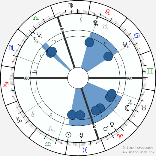 Horoscope Compatibility Chart By Birth Date And Time
