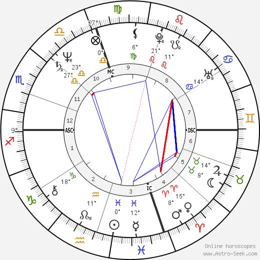 Massimo Troisi birth chart, biography, wikipedia 2019, 2020