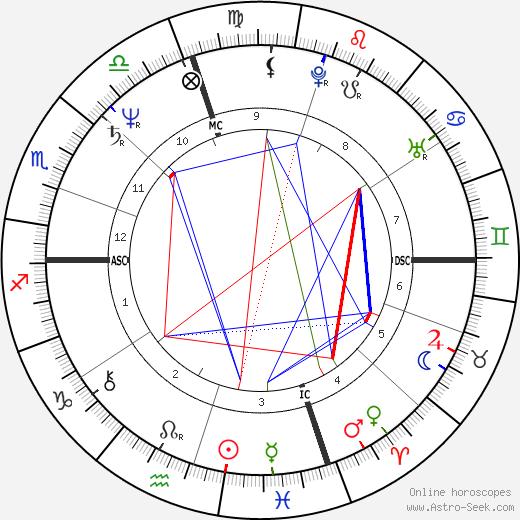 Massimo Troisi astro natal birth chart, Massimo Troisi horoscope, astrology