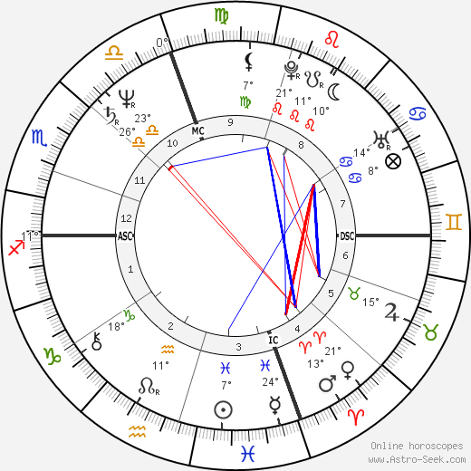 Michael Bolton birth chart, biography, wikipedia 2020, 2021