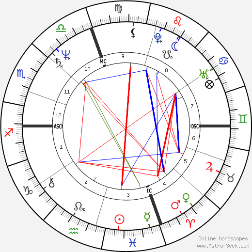 Michael Bolton astro natal birth chart, Michael Bolton horoscope, astrology