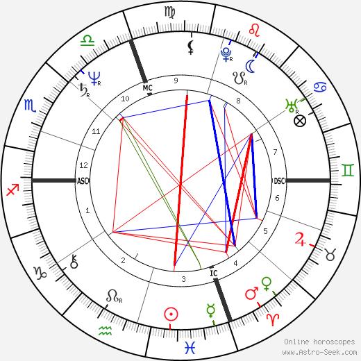 Michael Bolton tema natale, oroscopo, Michael Bolton oroscopi gratuiti, astrologia