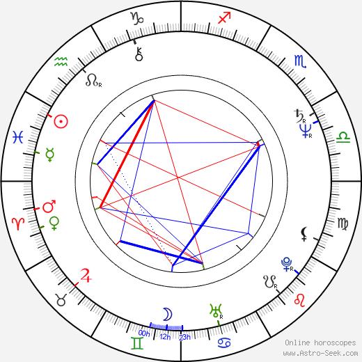 Nigel Planer astro natal birth chart, Nigel Planer horoscope, astrology