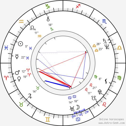 Peeter Simm birth chart, biography, wikipedia 2019, 2020