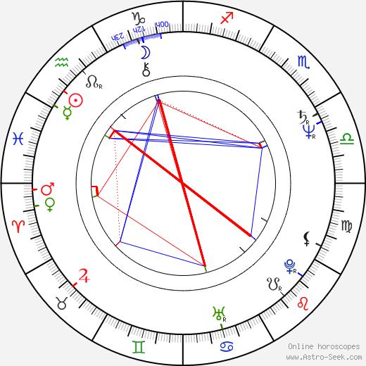 Raija Siekkinen birth chart, Raija Siekkinen astro natal horoscope, astrology