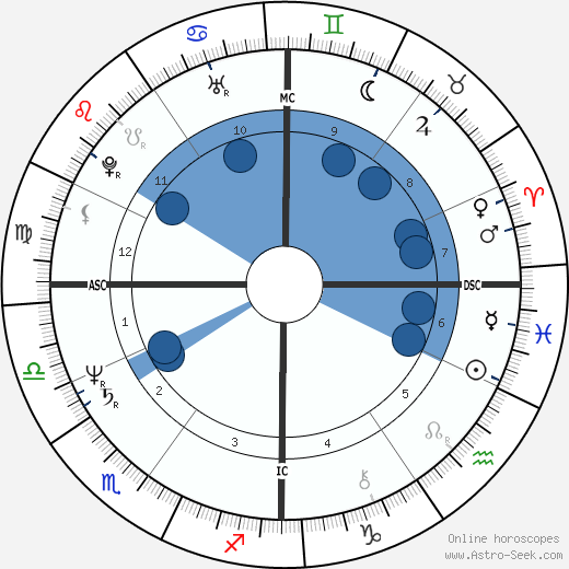 Ricardo Chailly wikipedia, horoscope, astrology, instagram